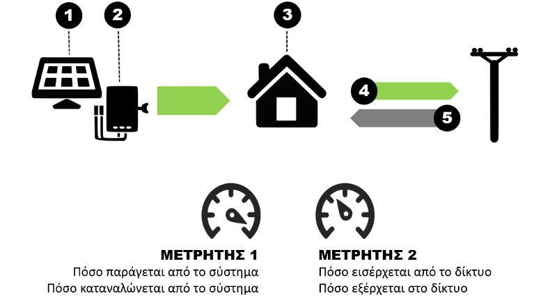 pos-leitourgei-to-net-metering